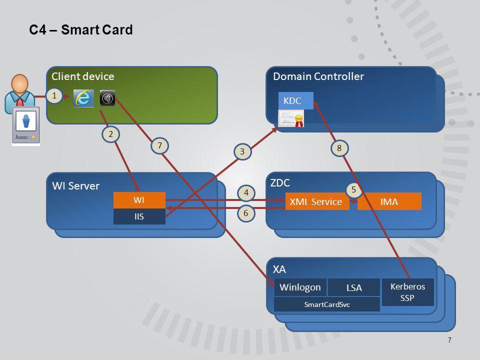 C4 – Smart Card 7 Client deviceDomain Controller ZDC XA XML Service IMA Winlogon 1 WI Server KDC IIS WI 3 5 4 6 7 LSA Kerberos SSP 8 SmartCardSvc 2