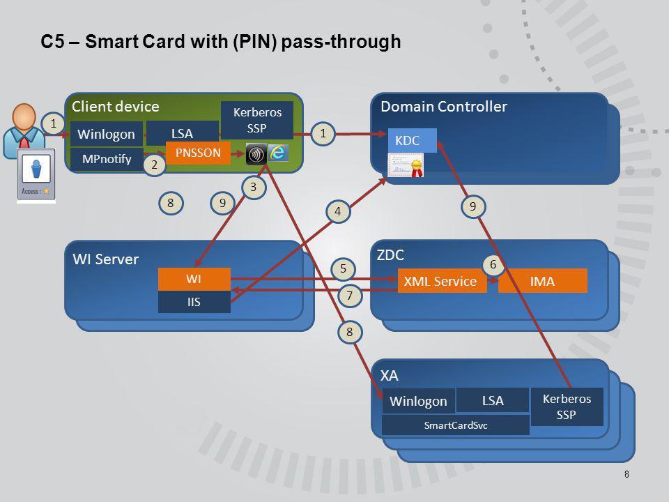 C6 – Kerberos 9 Client device WI Server Domain Controller ZDC XA Winlogon XML Service 1 IMA 2 Winlogon 7 MPnotify PNSSON 5 IIS WI 6 8 10 LSA KDC 4 9 KRB svc only.