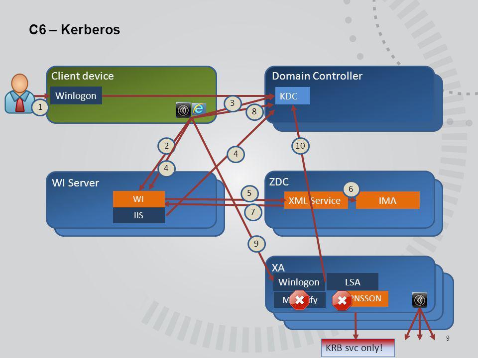 C6 – Kerberos 9 Client device WI Server Domain Controller ZDC XA Winlogon XML Service 1 IMA 2 Winlogon 7 MPnotify PNSSON 5 IIS WI 6 8 10 LSA KDC 4 9 K