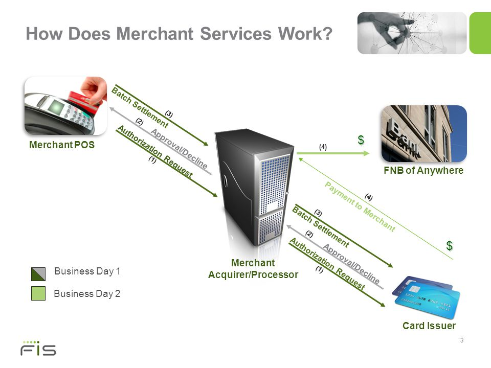 4 Introducing [FI Name]s Merchant Services What does this mean for [FI Name].