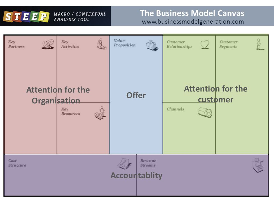 www.businessmodelgeneration.com Foresight cardsThe Business Model Canvas Offer Attention for the customer Attention for the Organisation Accountablity