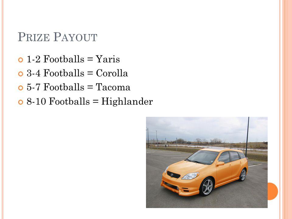 P RIZE P AYOUT 1-2 Footballs = Yaris 3-4 Footballs = Corolla 5-7 Footballs = Tacoma 8-10 Footballs = Highlander