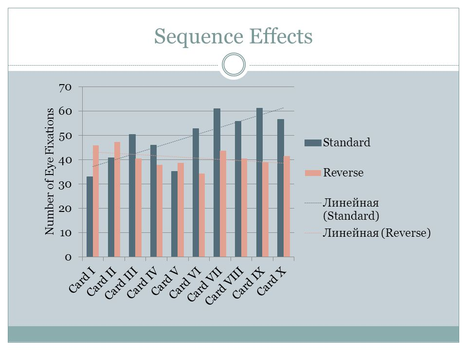 Sequence Effects