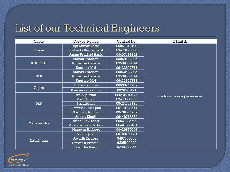 CircleContact PersonContact No.E Mail ID Orissa Ajit Kumar Barik09861316129 customercare@teracom.in Shrikanta Kumar Barik09479179966 Anant Prashad Barik09437419752 KOL.