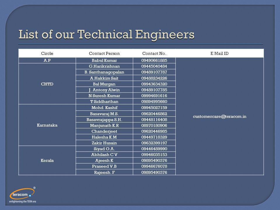 CircleContact PersonContact No.E Mail ID A.PBabul Kumar09490661885 customercare@teracom.in CHTD G.Harikrishnan09445040484 B.