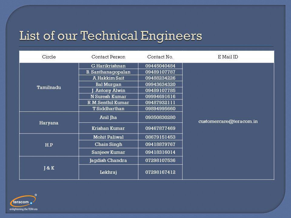CircleContact PersonContact No.E Mail ID Tamilnadu G.Harikrishnan09445040484 customercare@teracom.in B.