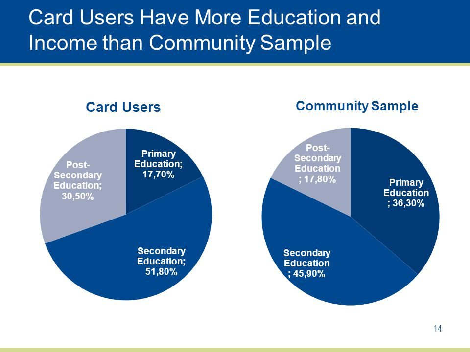 Card Users Have More Education and Income than Community Sample 14