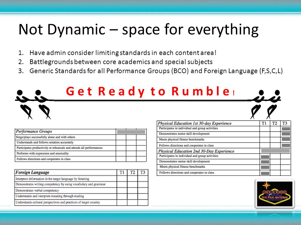 Not Dynamic – space for everything 1.Have admin consider limiting standards in each content area.