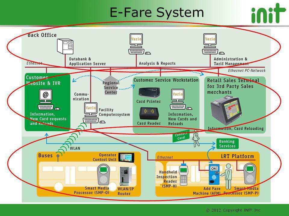 © 2012 Copyright INIT Inc E-Fare System