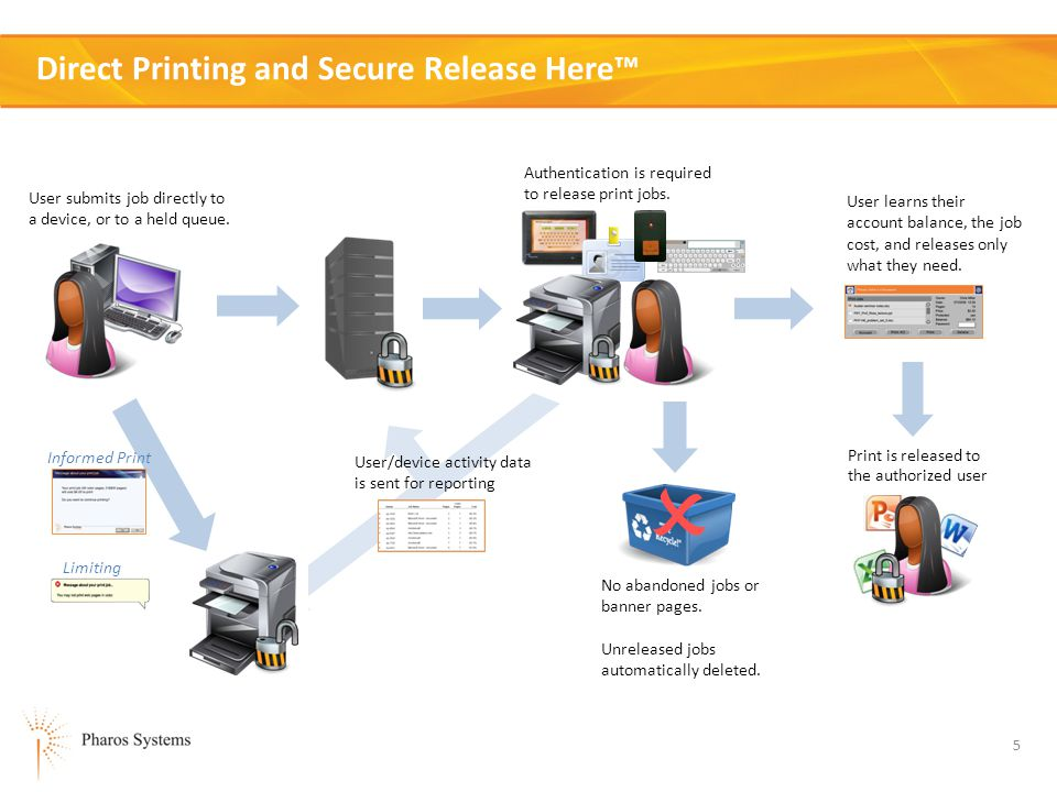 6 Print Release with Departmental Charging Authentication is required before releasing print jobs.