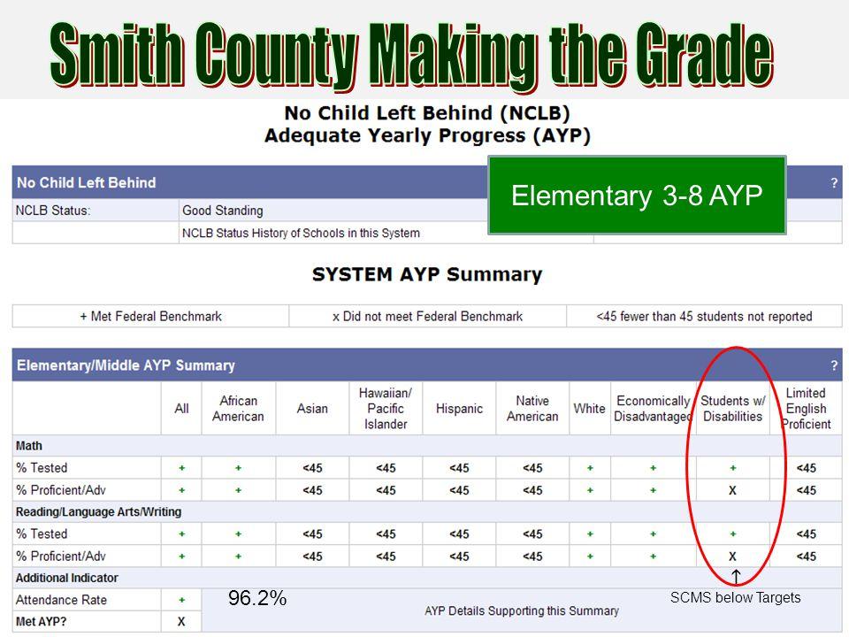 Elementary 3-8 AYP 96.2% SCMS below Targets