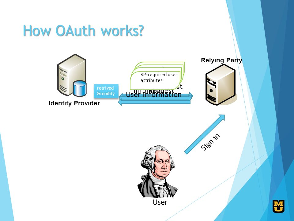 How OAuth works.