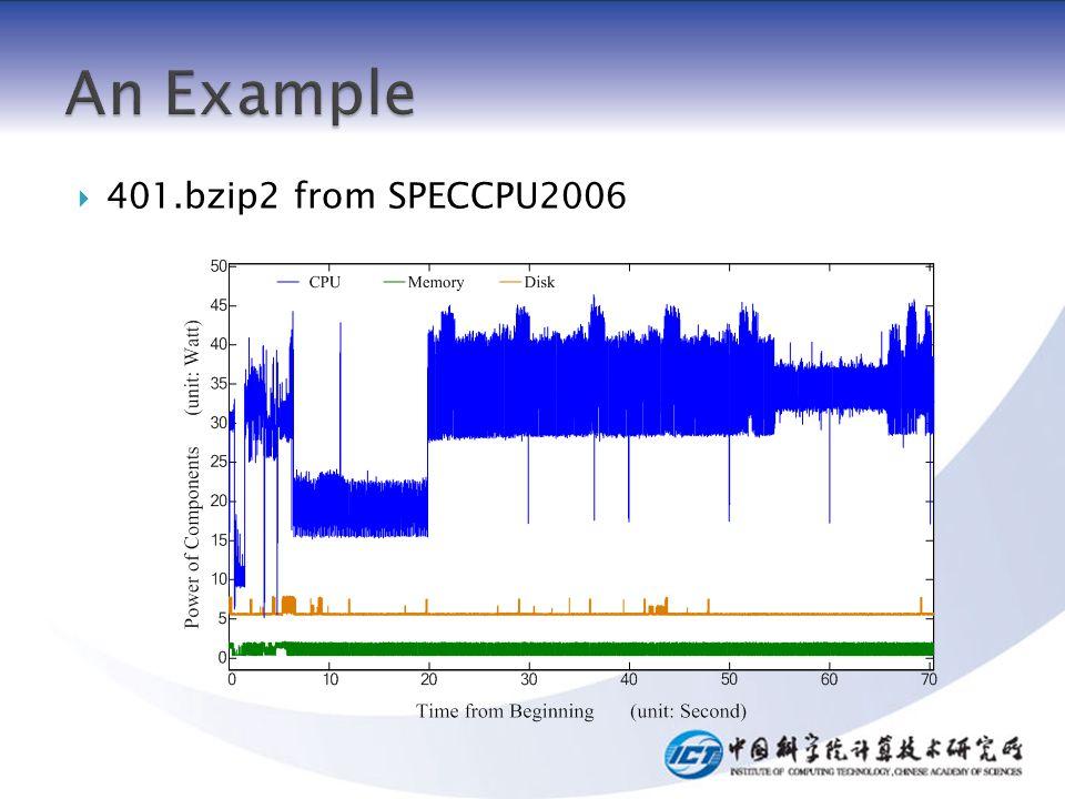 401.bzip2 from SPECCPU2006