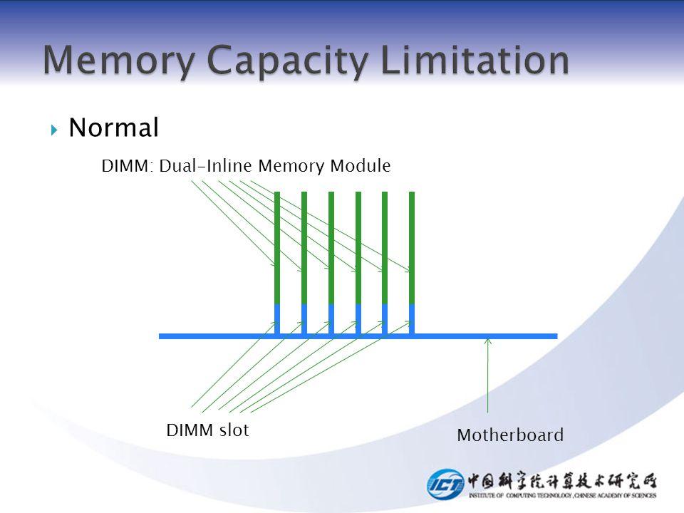 DIMM slot Motherboard DIMM: Dual-Inline Memory Module Normal