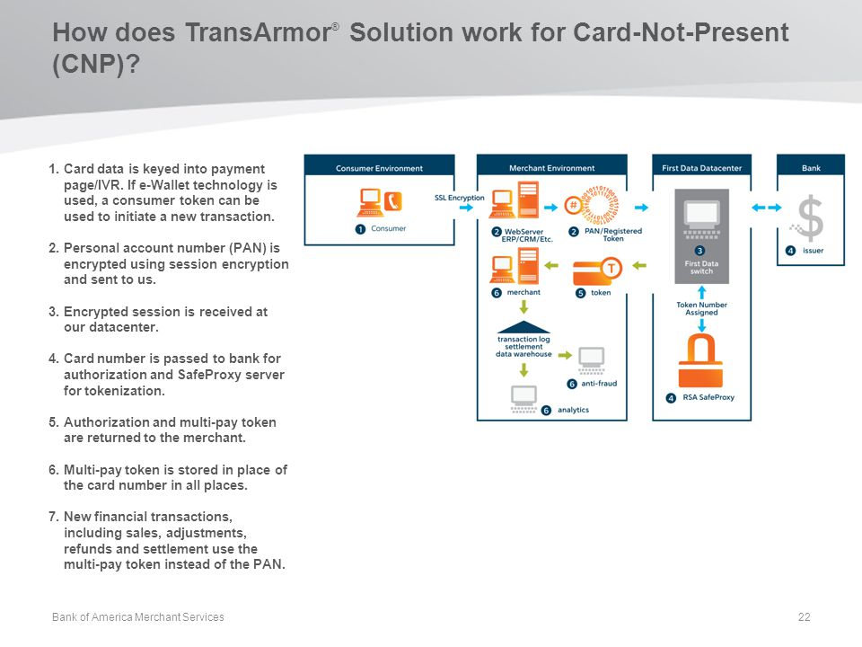 How does TransArmor ® Solution work for Card-Not-Present (CNP)? 1.Card data is keyed into payment page/IVR. If e-Wallet technology is used, a consumer