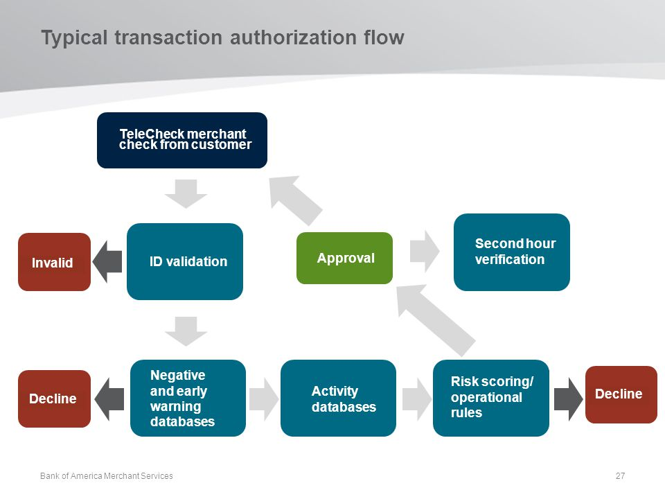 Typical transaction authorization flow Second hour verification ID validation Negative and early warning databases Risk scoring/ operational rules Act