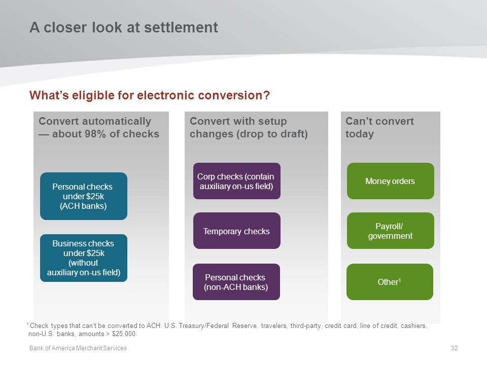 A closer look at settlement Whats eligible for electronic conversion? Bank of America Merchant Services32 Convert with setup changes (drop to draft) C