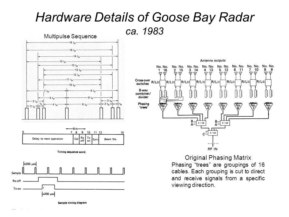 Hardware Details of Goose Bay Radar ca.