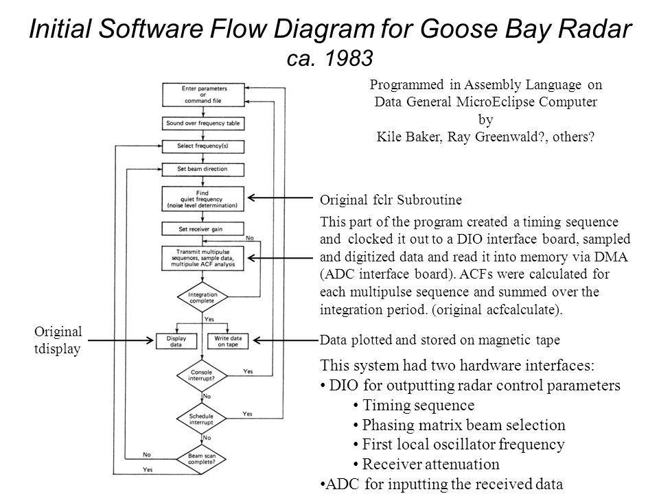 Initial Software Flow Diagram for Goose Bay Radar ca.