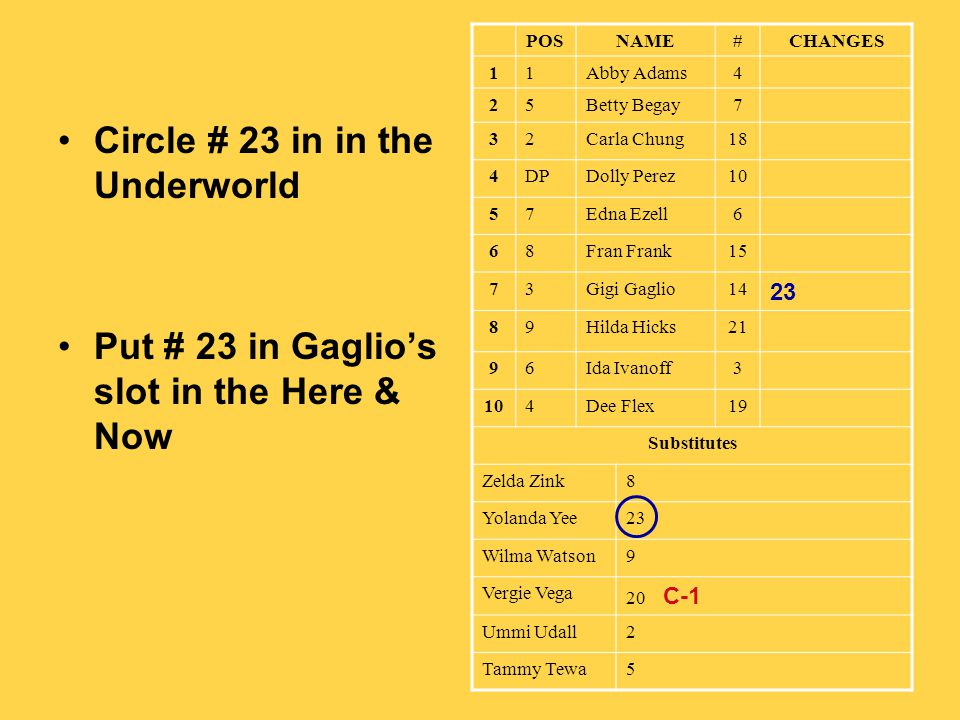 Circle # 23 in in the Underworld Put # 23 in Gaglios slot in the Here & Now POSNAME#CHANGES 11Abby Adams4 25Betty Begay7 32Carla Chung18 4DPDolly Pere