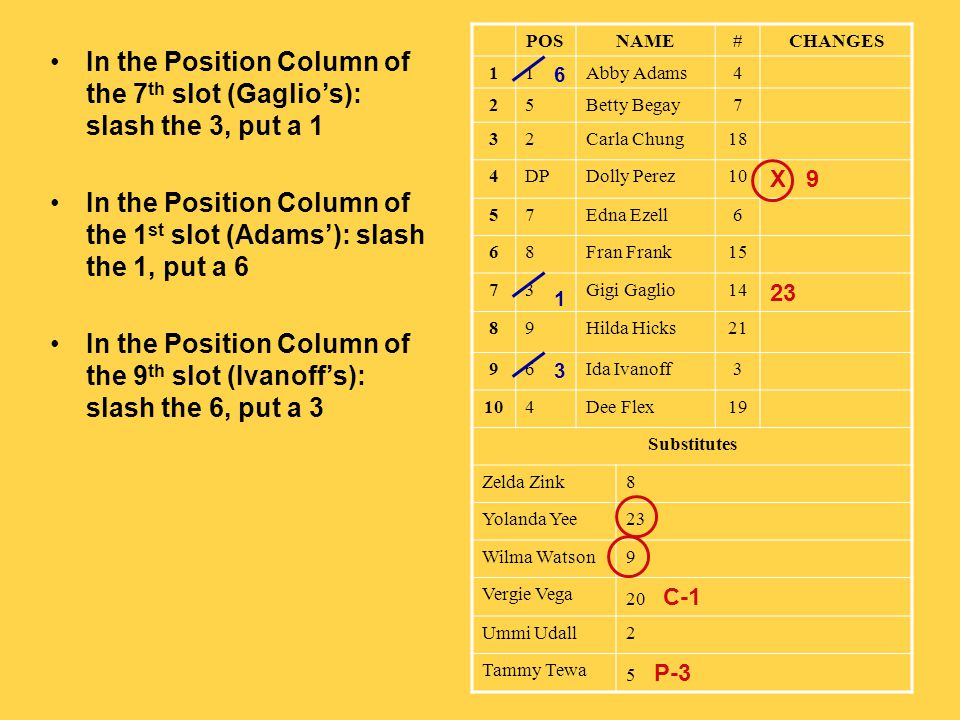 In the Position Column of the 7 th slot (Gaglios): slash the 3, put a 1 In the Position Column of the 1 st slot (Adams): slash the 1, put a 6 In the Position Column of the 9 th slot (Ivanoffs): slash the 6, put a 3 POSNAME#CHANGES 11Abby Adams4 25Betty Begay7 32Carla Chung18 4DPDolly Perez10 X 9 57Edna Ezell6 68Fran Frank15 73Gigi Gaglio14 23 89Hilda Hicks21 96Ida Ivanoff3 104Dee Flex19 Substitutes Zelda Zink8 Yolanda Yee23 Wilma Watson9 Vergie Vega 20 C-1 Ummi Udall2 Tammy Tewa 5 P-3 6 3 1