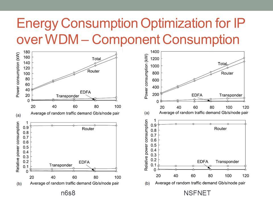 Energy Consumption Optimization for IP over WDM – Component Consumption n6s8NSFNET