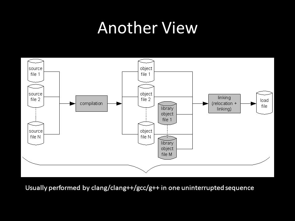 Another View Usually performed by clang/clang++/gcc/g++ in one uninterrupted sequence