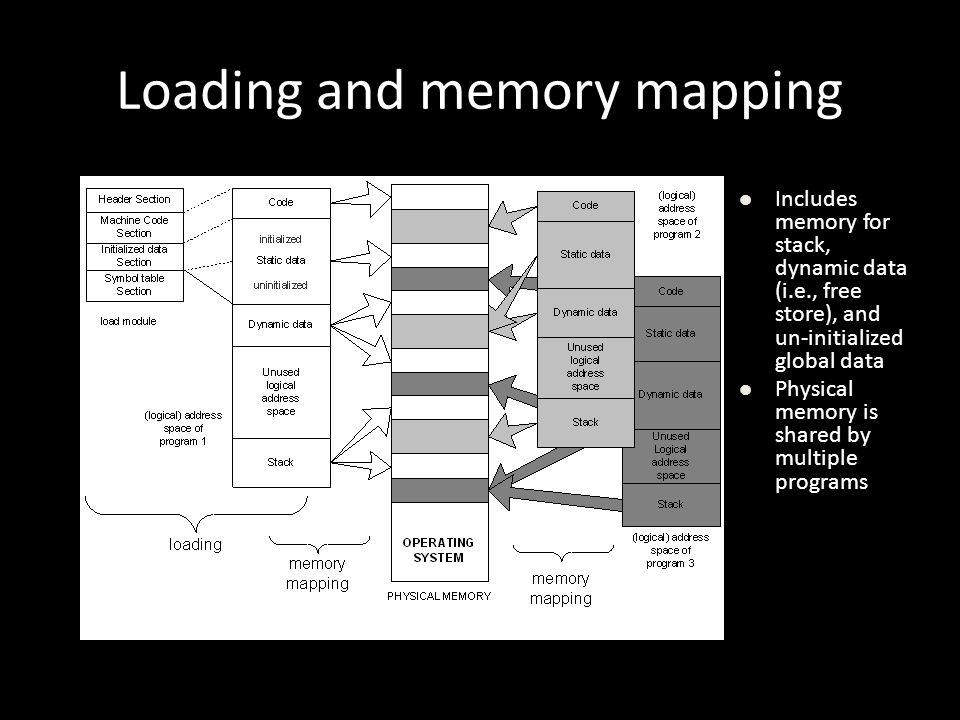 Loading and memory mapping Includes memory for stack, dynamic data (i.e., free store), and un-initialized global data Physical memory is shared by mul