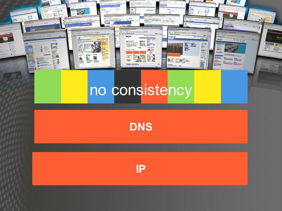 Connectivity Naming IP DNS Identity no consistency