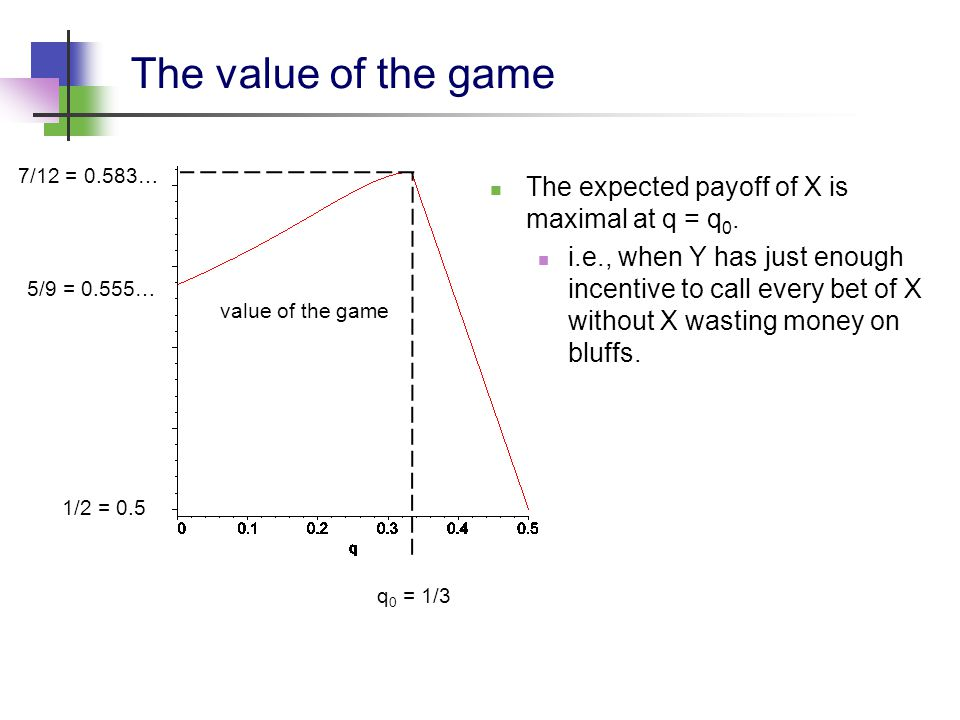 The value of the game 1/2 = 0.5 7/12 = 0.583… 5/9 = 0.555… q 0 = 1/3 value of the game The expected payoff of X is maximal at q = q 0.