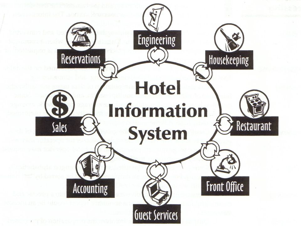 1) centrally controlled systems 2) individually controlled systems 3) network controlled systems EMS Types