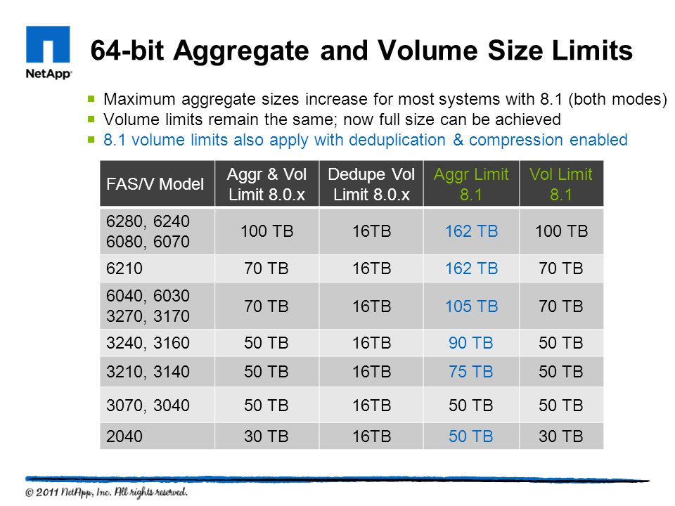 64-bit Aggregate and Volume Size Limits Maximum aggregate sizes increase for most systems with 8.1 (both modes) Volume limits remain the same; now full size can be achieved 8.1 volume limits also apply with deduplication & compression enabled FAS/V Model Aggr & Vol Limit 8.0.x Dedupe Vol Limit 8.0.x Aggr Limit 8.1 Vol Limit 8.1 6280, 6240 6080, 6070 100 TB16TB162 TB100 TB 621070 TB16TB162 TB70 TB 6040, 6030 3270, 3170 70 TB16TB105 TB70 TB 3240, 316050 TB16TB90 TB50 TB 3210, 314050 TB16TB75 TB50 TB 3070, 304050 TB16TB50 TB 204030 TB16TB50 TB30 TB