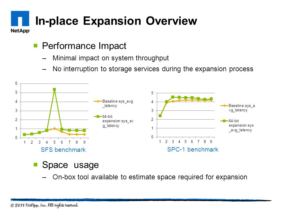 In-place Expansion Overview Performance Impact –Minimal impact on system throughput –No interruption to storage services during the expansion process Space usage –On-box tool available to estimate space required for expansion SFS benchmark SPC-1 benchmark