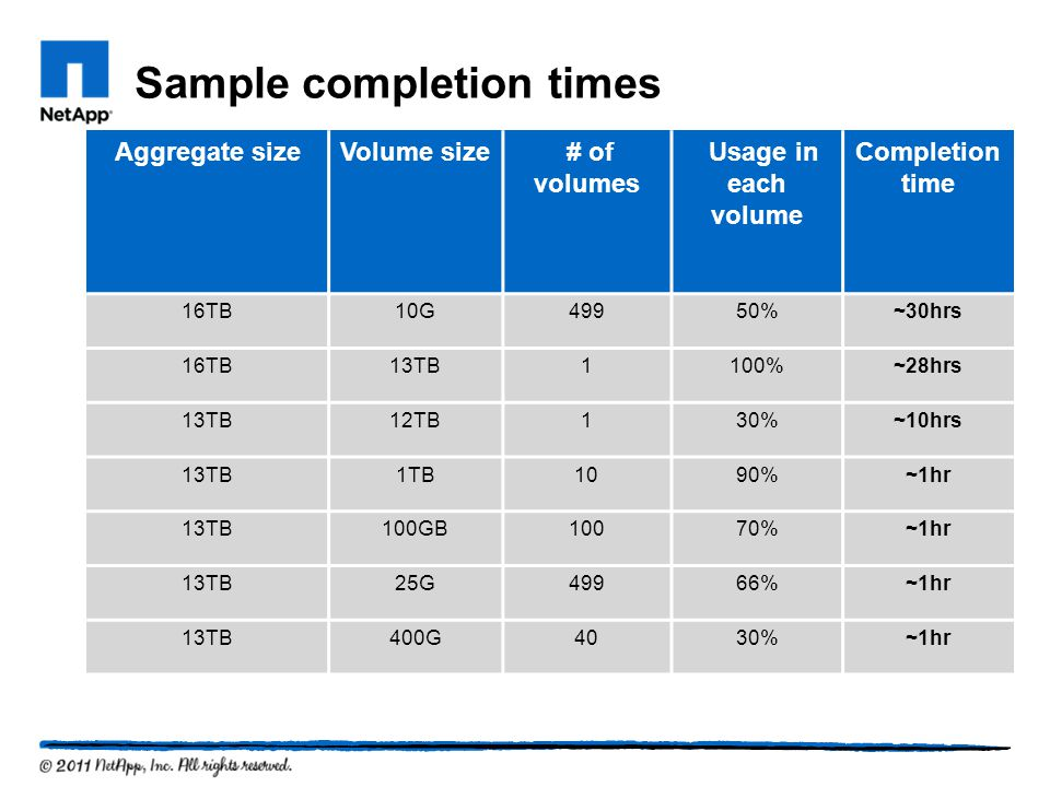 Sample completion times Aggregate sizeVolume size # of volumes Usage in each volume Completion time 16TB10G49950%~30hrs 16TB13TB1100%~28hrs 13TB12TB130%~10hrs 13TB1TB1090%~1hr 13TB100GB10070%~1hr 13TB25G49966%~1hr 13TB400G4030%~1hr