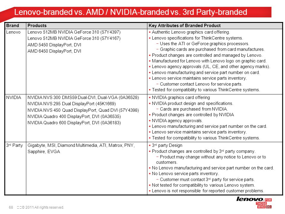 68© 2011 All rights reserved. BrandProductsKey Attributes of Branded Product LenovoLenovo 512MB NVIDIA GeForce 310 (57Y4397) Lenovo 512MB NVIDIA GeF