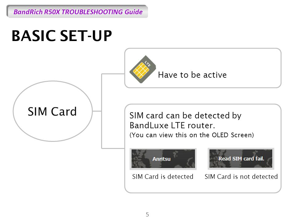 BandRich R50X TROUBLESHOOTING Guide BASIC SET-UP 5 SIM Card SIM Card is detected Have to be active SIM card can be detected by BandLuxe LTE router.