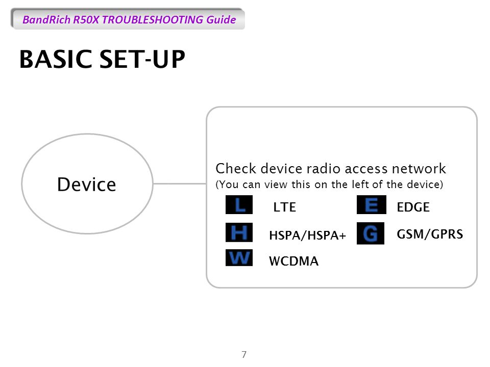 BandRich R50X TROUBLESHOOTING Guide BASIC SET-UP 7 Device Check device radio access network (You can view this on the left of the device) GSM/GPRS LTE HSPA/HSPA+ WCDMA EDGE