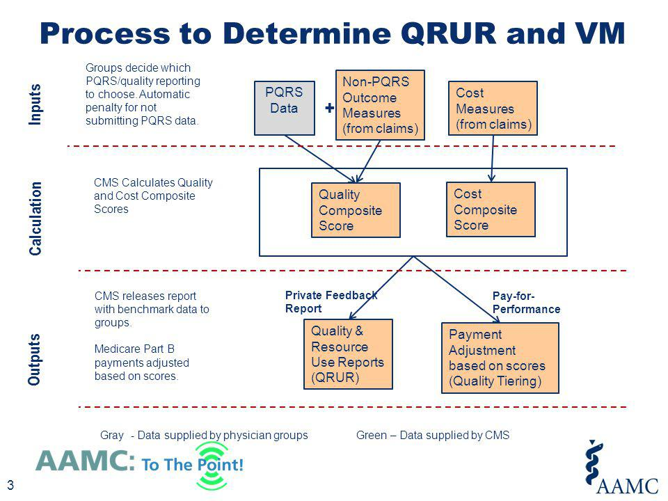 Process to Determine QRUR and VM PQRS Data 3 Non-PQRS Outcome Measures (from claims) Cost Measures (from claims) Quality Composite Score Cost Composit