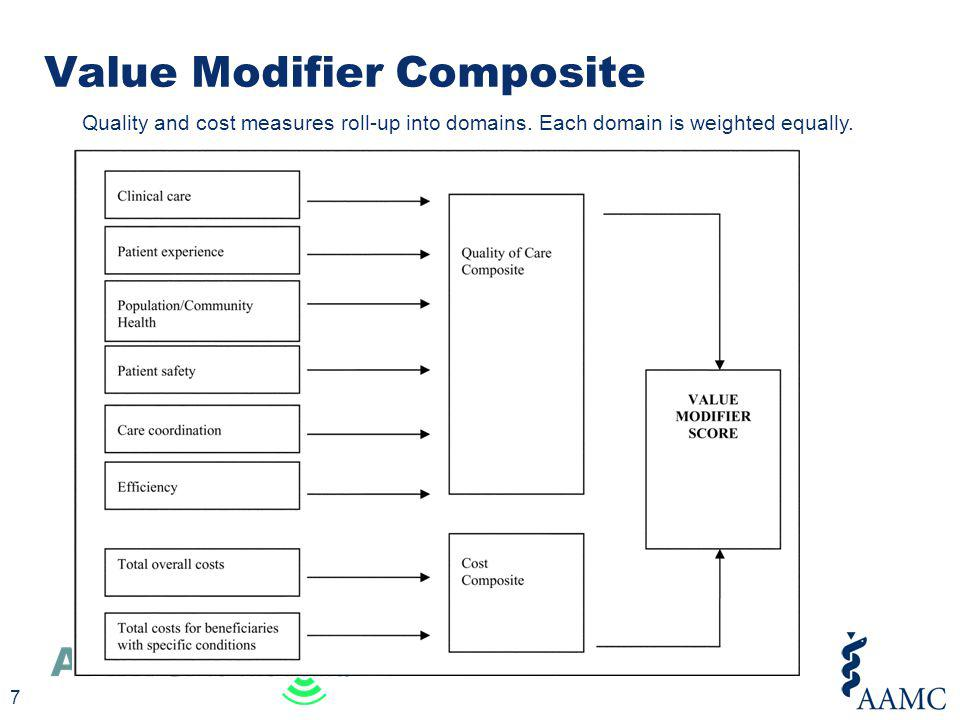 Value Modifier Composite 7 Quality and cost measures roll-up into domains. Each domain is weighted equally.