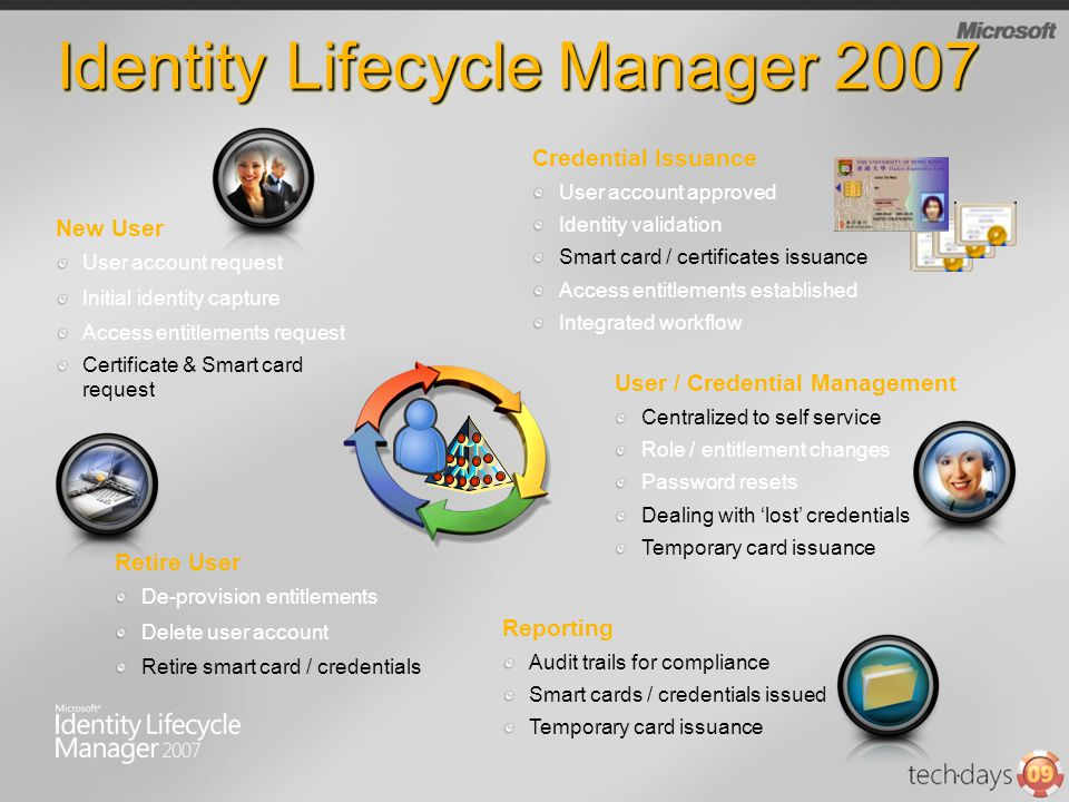 Identity Lifecycle Manager 2007 User account request Initial identity capture Access entitlements request Certificate & Smart card request New User Us