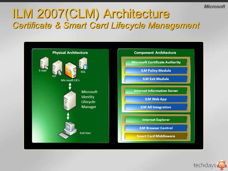 ILM 2007(CLM) Architecture Certificate & Smart Card Lifecycle Management Microsoft Identity Lifecycle Manager Microsoft CAs End User Physical Architec