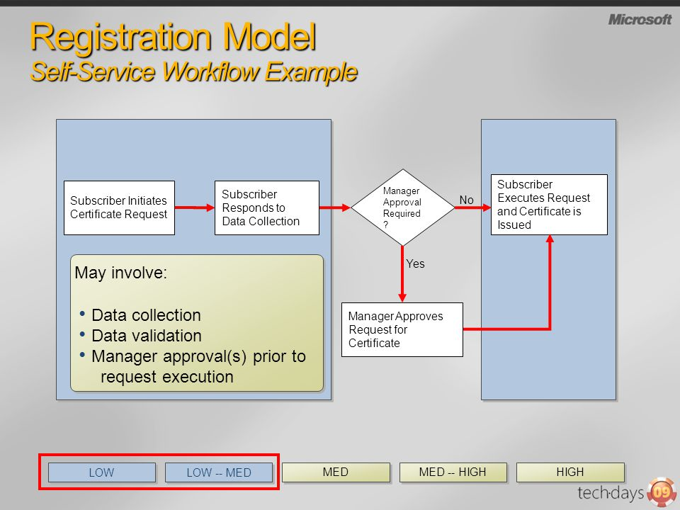 Registration Model Self-Service Workflow Example Subscriber Executes Request and Certificate is Issued Manager Approval Required ? No Yes Data collect