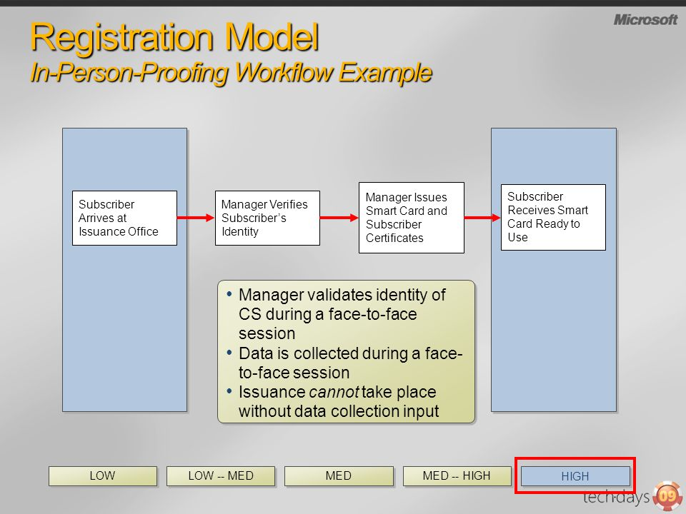 Registration Model In-Person-Proofing Workflow Example Subscriber Arrives at Issuance Office Manager Verifies Subscribers Identity Subscriber Receives