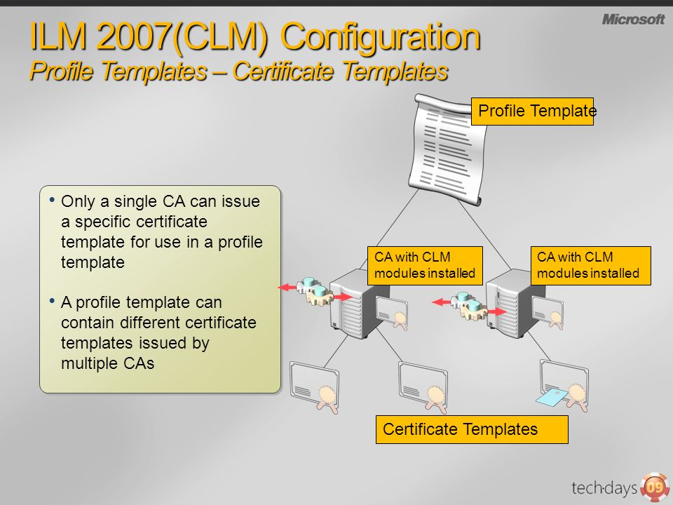 ILM 2007(CLM) Configuration Profile Templates – Certificate Templates Certificate Templates Profile Template CA with CLM modules installed Only a sing