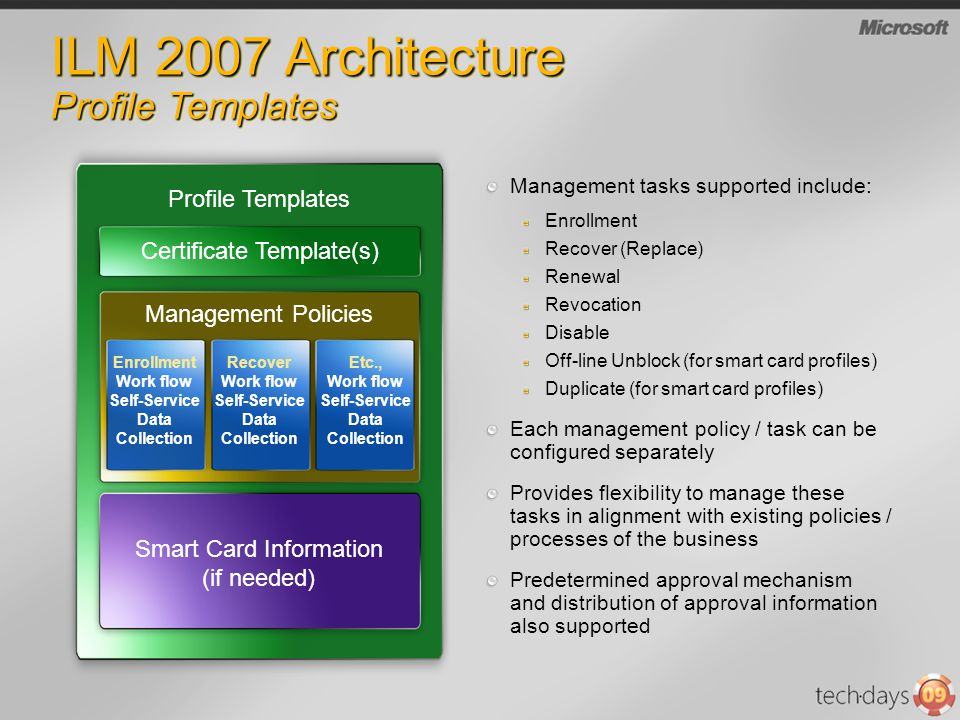 ILM 2007 Architecture Profile Templates Management tasks supported include: Enrollment Recover (Replace) Renewal Revocation Disable Off-line Unblock (