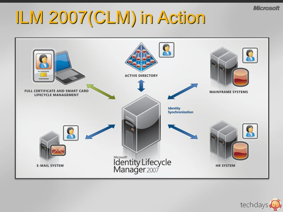 ILM 2007(CLM) in Action