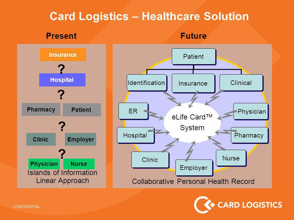 Card Logistics - System Architecture eLife Card – The System INITIAL MEMBER INPUT HOSPITAL AND EMERGENCY ROOM Smart Card Reader PHYSICIAN AND PHARMACY INPUT Database Access The eLife Card system adheres to all encryption and security requirements mandated by the government and organizations such as HIPAA.