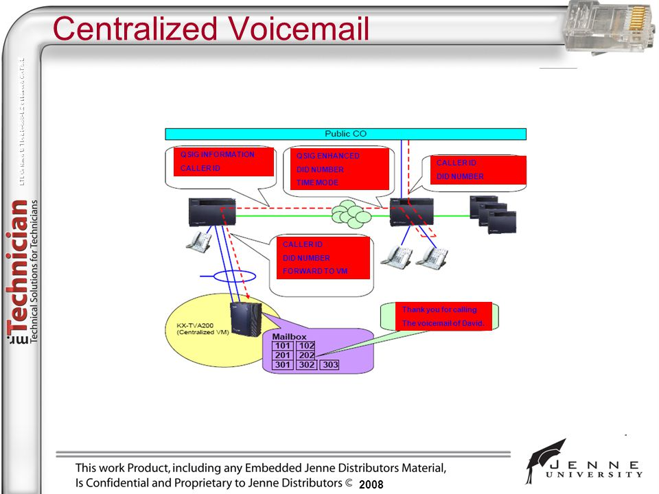 2008 Centralized Voicemail QSIG INFORMATION CALLER ID QSIG ENHANCED DID NUMBER TIME MODE CALLER ID DID NUMBER CALLER ID DID NUMBER FORWARD TO VM Thank
