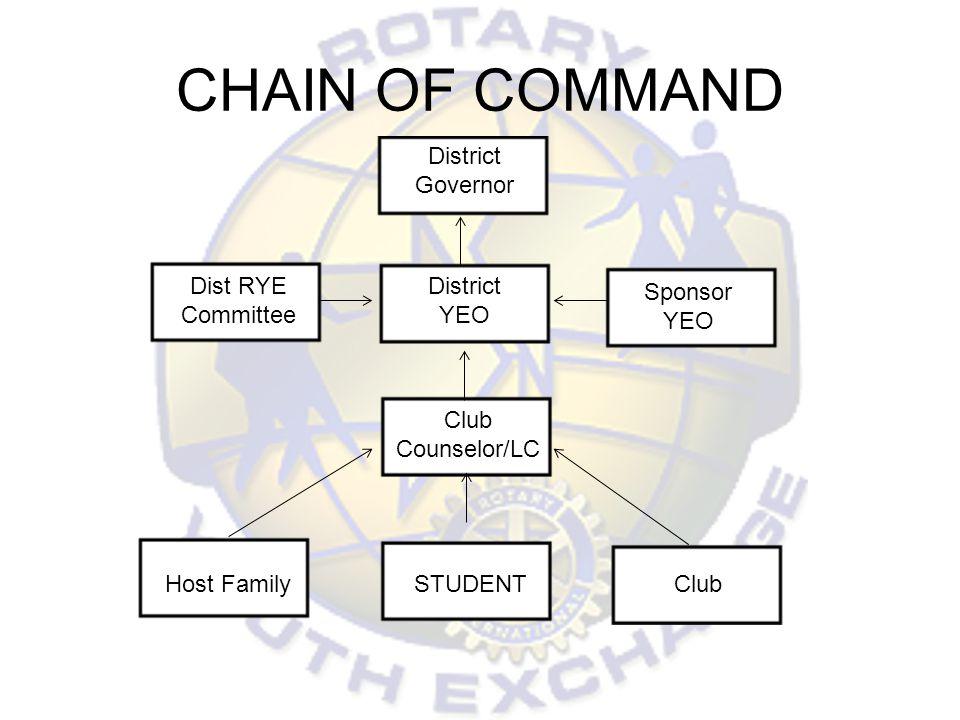 CHAIN OF COMMAND District Governor District YEO Sponsor YEO Dist RYE Committee Club Counselor/LC Host FamilyClubSTUDENT