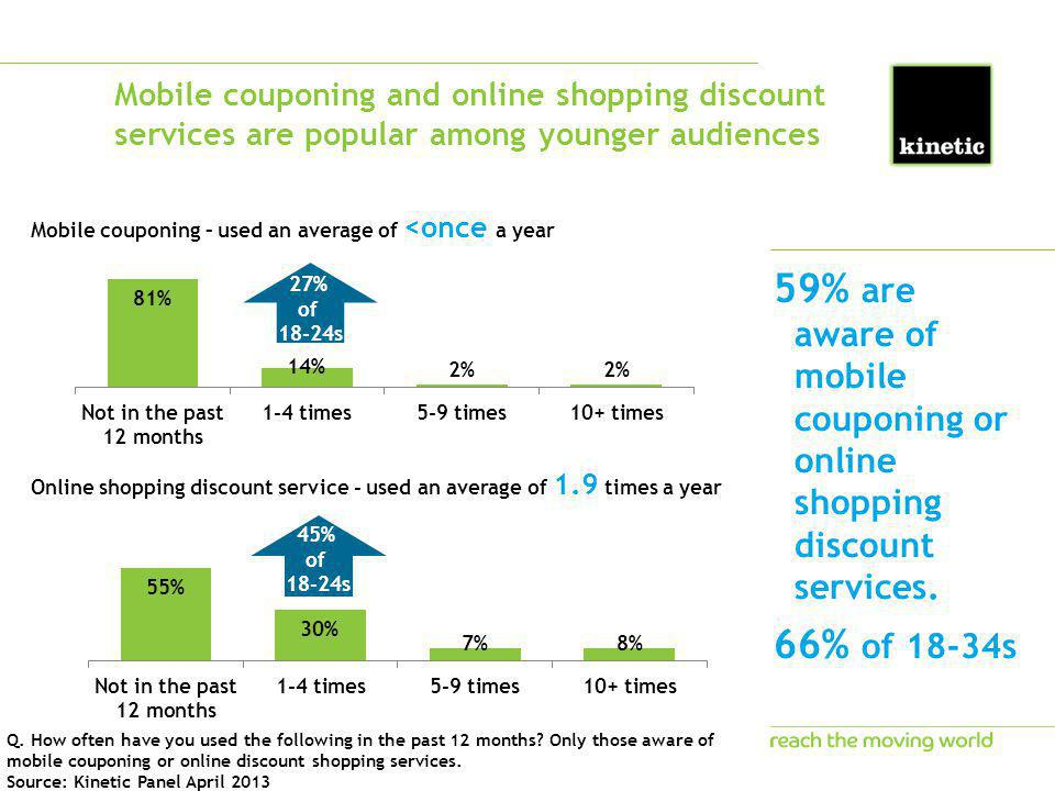 Mobile couponing and online shopping discount services are popular among younger audiences 59% are aware of mobile couponing or online shopping discou